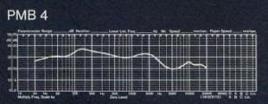 PMB4 graf